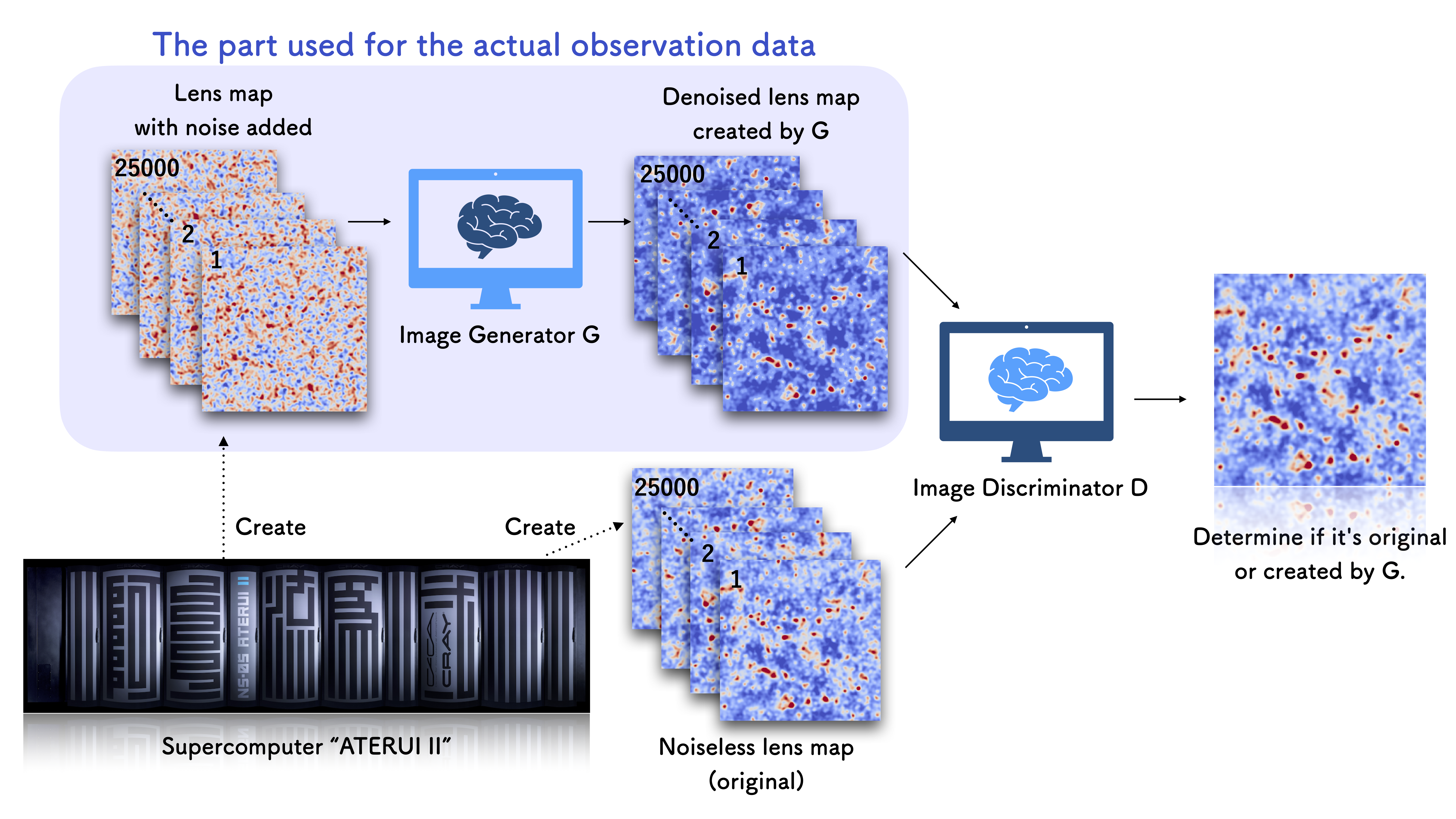 Schematic of the artificial intelligence networks used to isolate noise from astronomical data. Credit: NAOJ